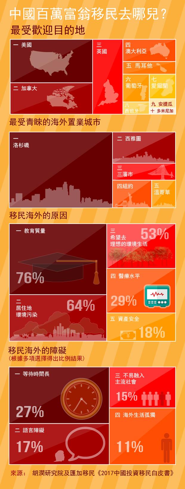 中國富豪移民數據圖(自由亞洲製圖)