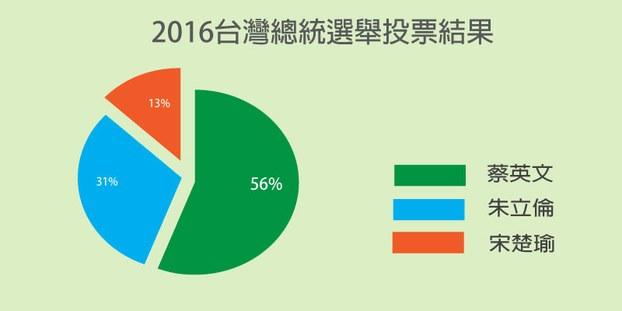 民主進步黨在台灣選舉中取得壓倒性勝利,該黨主席蔡英文當選為台灣下一任總統。(自由亞洲電台粵語部製作)