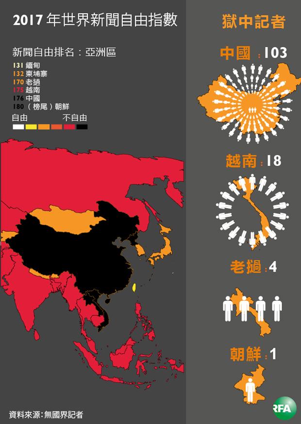 亞洲區新聞自由排名數據圖。(自由亞洲製圖)