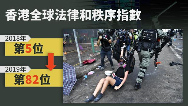 全球法律秩序排名:香港暴跌77級。(粵語組製圖)