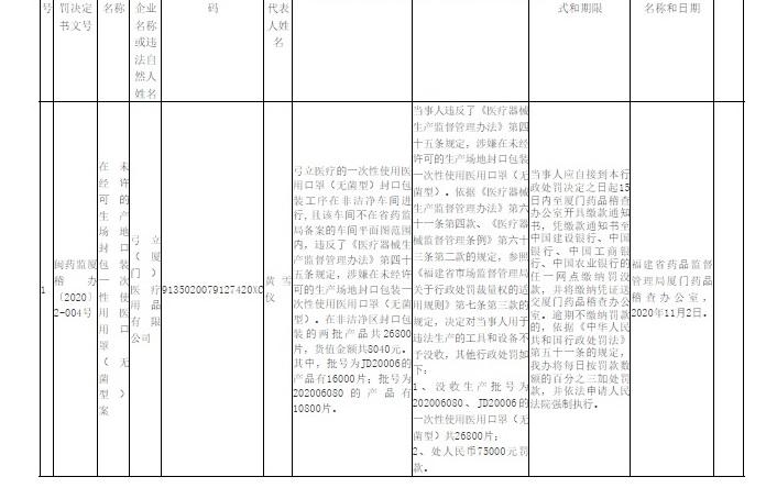 「弓立廈門」11月初被福建藥品監督管理局查出衛生問題而行政處罰。(福建藥品監督管理局官網截圖)
