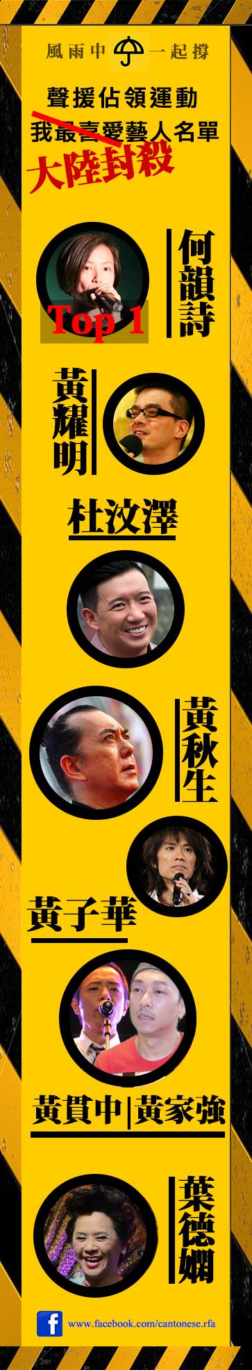 香港有演藝人因聲援佔領運動,遭大陸當局封殺。(粵語部製圖)