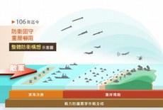 2019年9月11日,台湾国防报告书中首次披露了防卫构想示意图。(台湾国防部报告书内容)